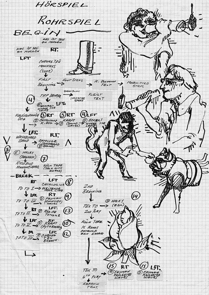 Mind Map, Konzept des Hörspiels Rohrspiel, 1985